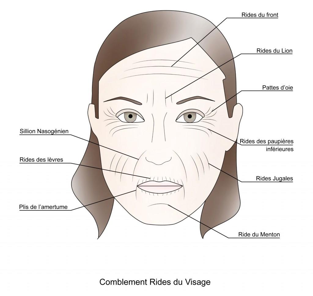 reduire les rides du visage